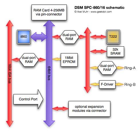 SPC860schem