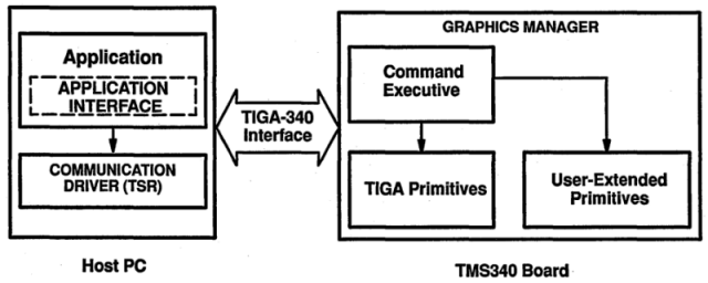 Tiga archives geekdot with these 3 layers loaded your tiga card is ready to rock and awaiting commands from your application lets take autocad as an example its probably ccuart Images